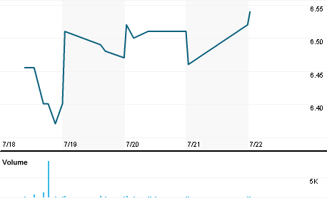 Chart for CRWS.OQ