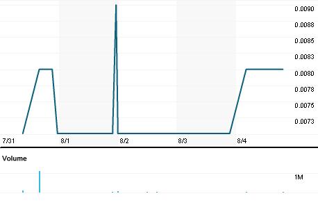 Chart for CSCH.SI