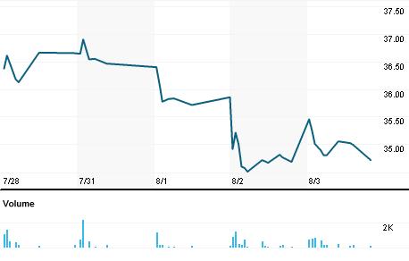 Chart for CSIQ.MW
