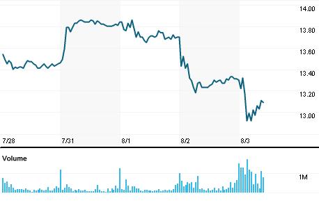 Chart for CSNA3.SA