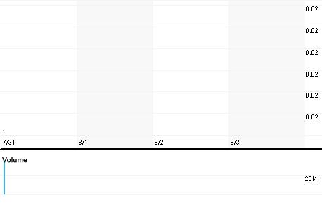 Chart for CSOL.PK