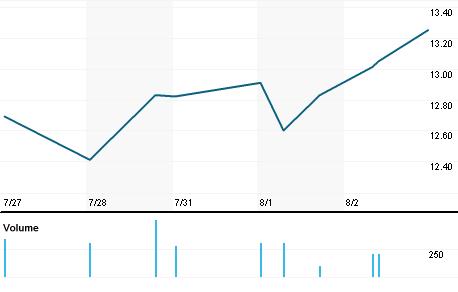 Chart for CSPI.OQ