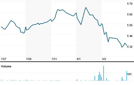Chart for CSTE.OQ