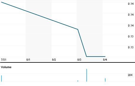 Chart for CSX.V