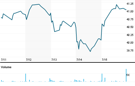 Chart for CTBI.OQ