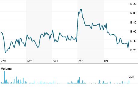Chart for CTGO.PK