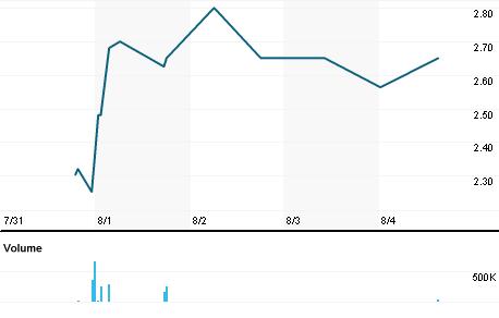 Chart for CTID.L