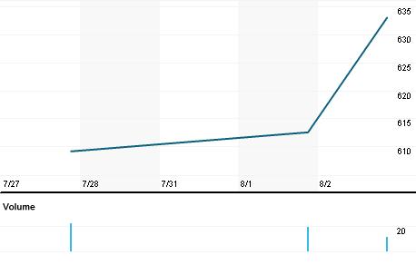 Chart for CTM.CS