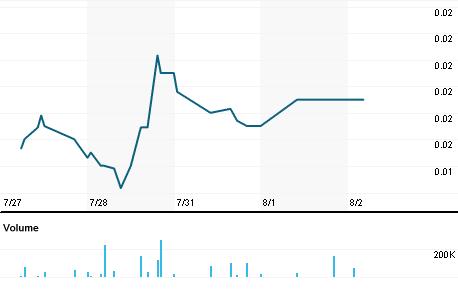 Chart for CVAT.PK