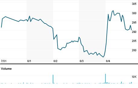 Chart for CVCO.OQ