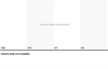 Chart for CVE.AX