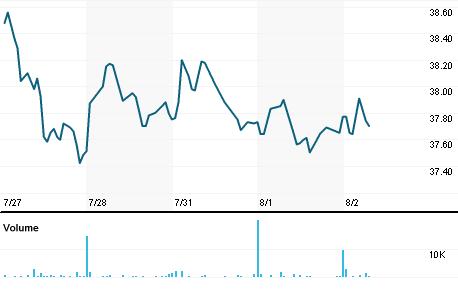 Chart for CVGW.OQ