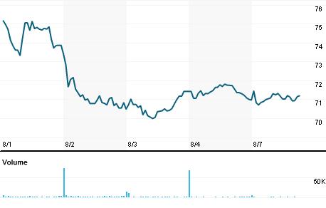 Chart for CVLT.OQ