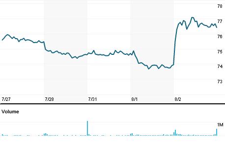 Chart for CVS.N