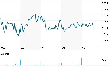Chart for CVSG.L