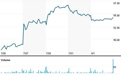 Chart for CVTI.OQ