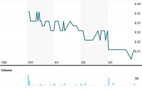 Chart for CVV.AX