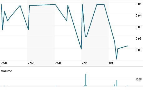 Chart for CXEE.PK