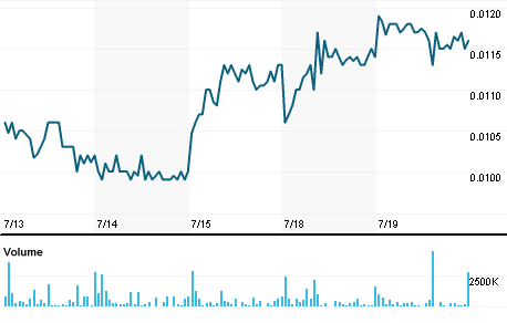 Chart for CYBL.PK
