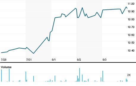 Chart for CYD.N