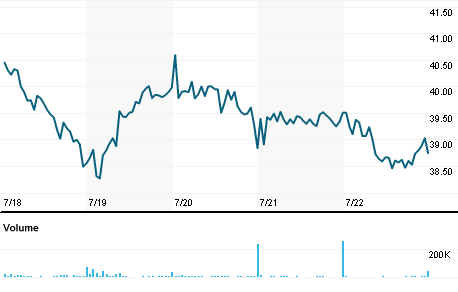 Chart for CYTK.OQ
