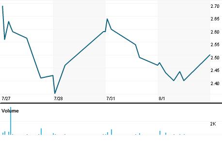 Chart for CYTX.OQ