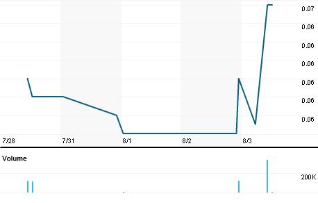 Chart for CYU.AX