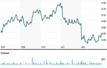 Chart for DAL.MI