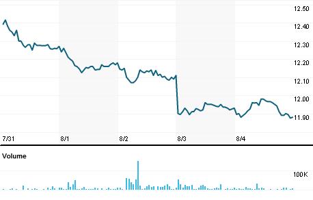 Chart for DANOY.PK