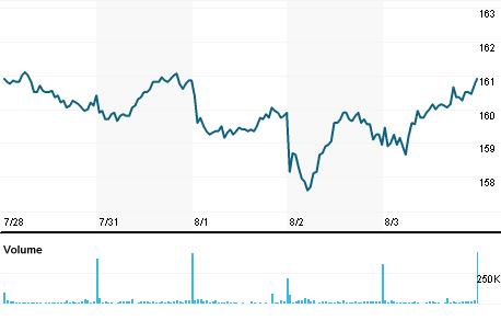 Chart for DANSKE.CO