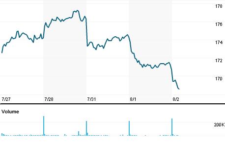 Chart for DB1Gn.DE