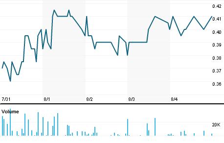Chart for DBV.V