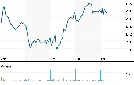 Chart for DCOM.OQ