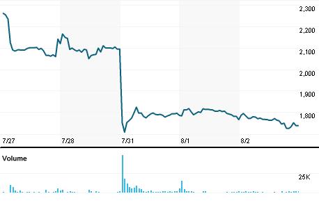 Chart for DENO.NS