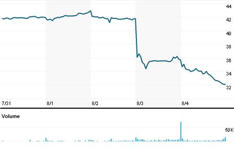 Chart for DGII.OQ