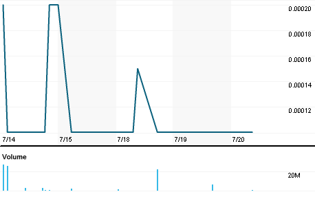 Chart for DGTW.PK