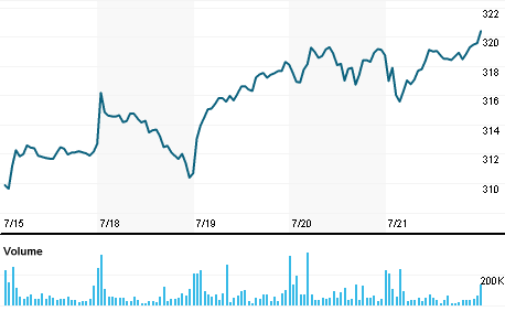 Spdr Dow Jones Industrial Average Etf Trust Dia Quote Reuters