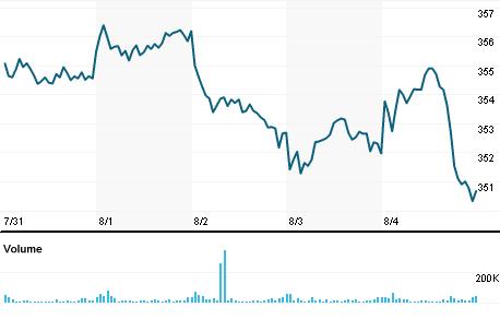 Spdr Dow Jones Industrial Average Etf Trust Diadf Quote Reuters