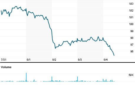 Chart for DIAS.MI