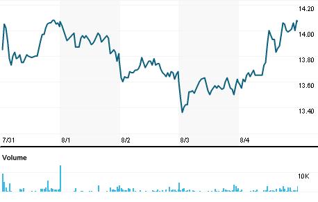 Chart for DIB.MI