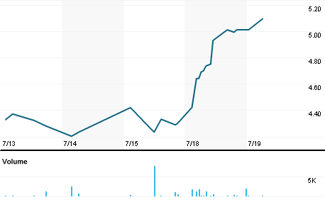 Chart for DIIBF.PK
