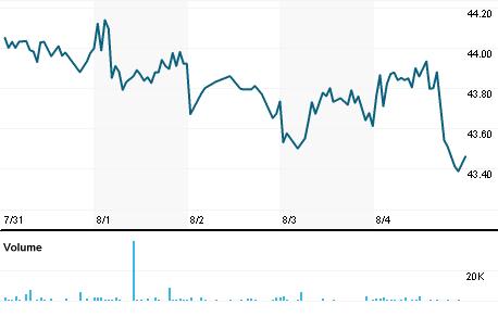 Guggenheim Dow Jones Industrial Average Div Etf Djd Quote Reuters