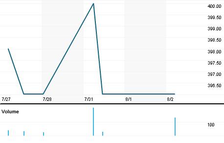 Chart for DJUR.CO