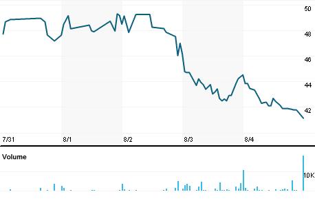 Chart for DKL.N