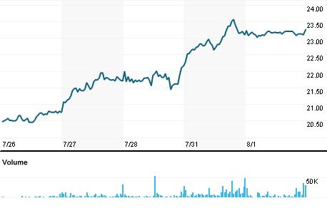 Chart for DLG.MI