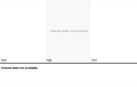Chart for DLPX.PK