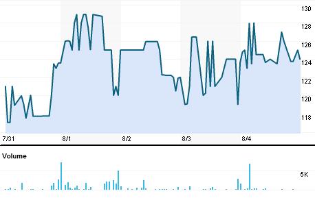 Chart for DLTN.BO