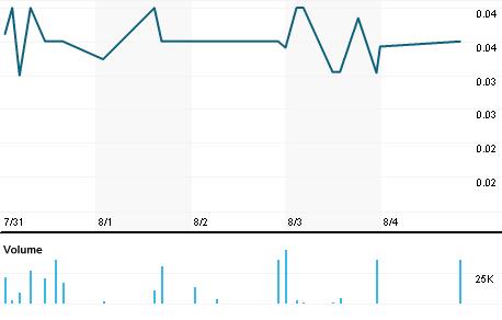 Chart for DLYT.PK