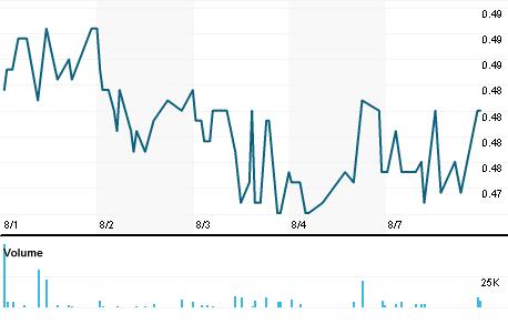 Chart for DOV1V.HE