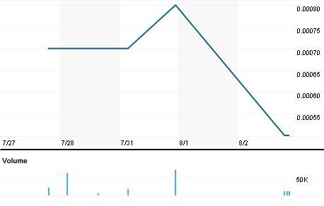 Chart for DRGV.PK